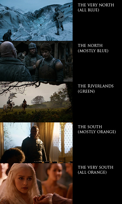 Game of Thrones: color grading